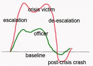 CRISIS CURVE: Both victim and officer are affected...