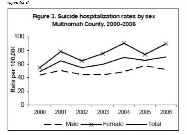 Appendix B - Suicide Hospitalization Rates by Sex