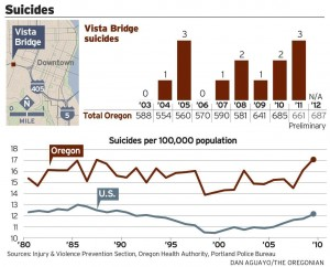 Vista Bridge suicides graph