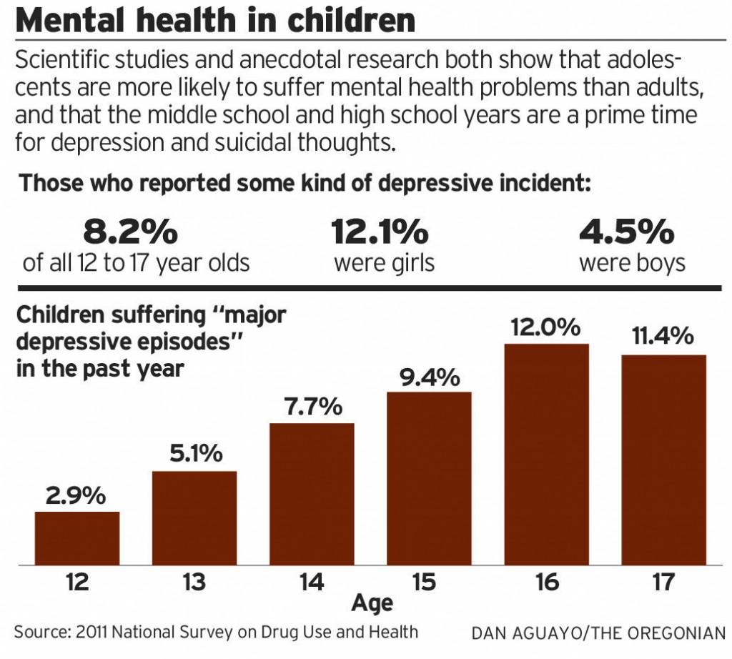 Children & MH graph