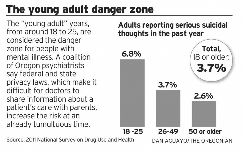 Young adult danger zone graph