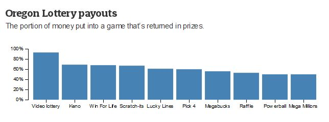 oregon lottery rules