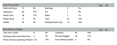 "The latest PPB report shows 112 uses of force were against ""transients"" and persons with mental illness."