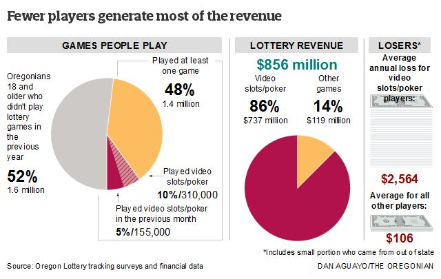 Oregon Lottery chart - Fewer players generate most of the revenue