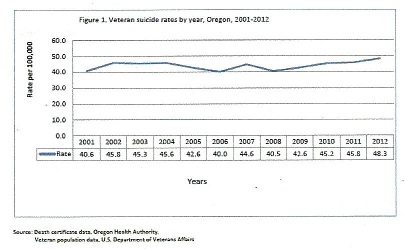Veteran Suicide statistics0002