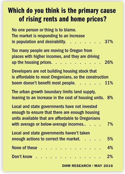 Homelessness poll graphic 3 - housing crisis